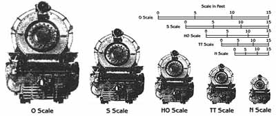Toy Train Scales